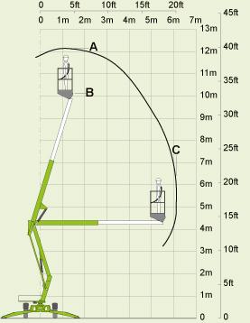 Nifty Lift SD34T