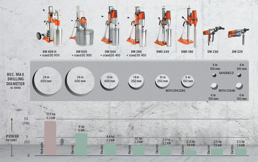 Husqvarna Drilling Systems