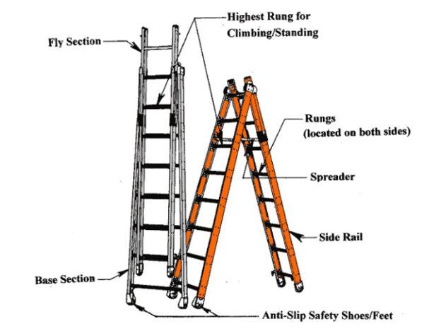 Choosing the Right Ladder